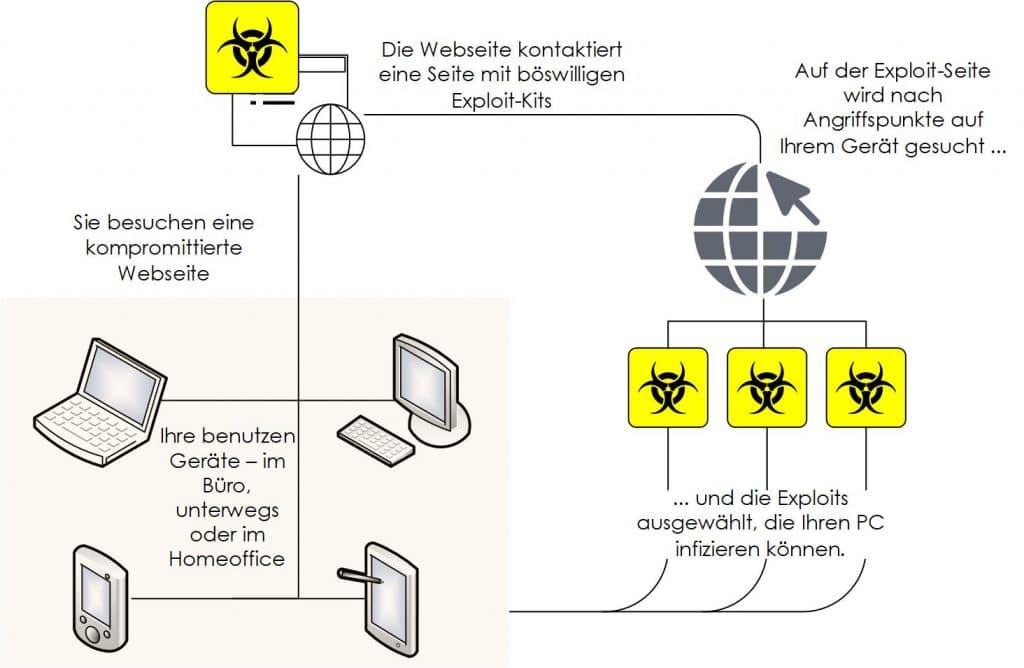 Skizze Angriff mit Exploit-Kit von Keepsmile Design, Castrop-Rauxel (Ruhrgebiet)