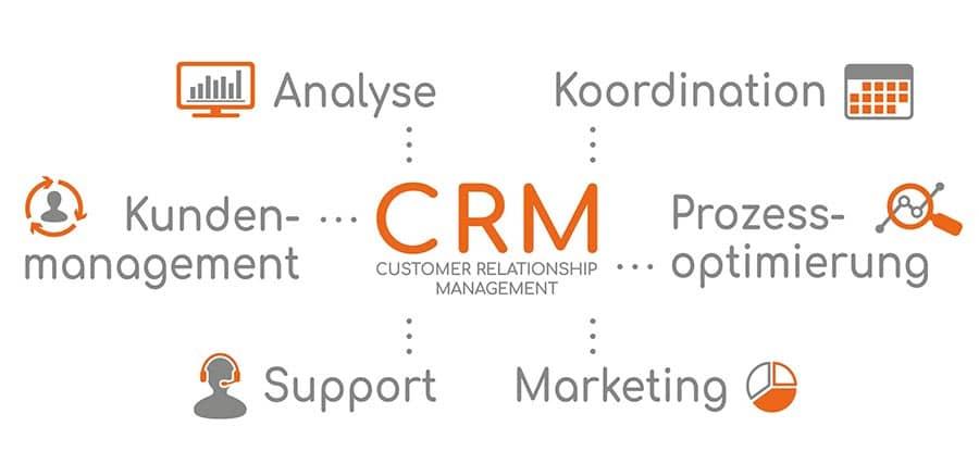 CRM von HubSpot - Keepsmile Design, Castrop-Rauxel (Ruhrgebiet) ist Partner von HubSpot