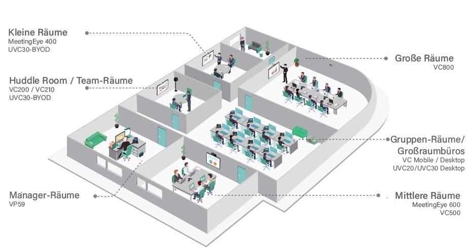 Yealink biete Video-Konferenz-Lösungen (VCS) für unterschiedliche Raumgrößen